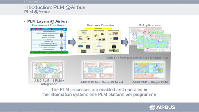 Airbus: Test Management with Aras PLM